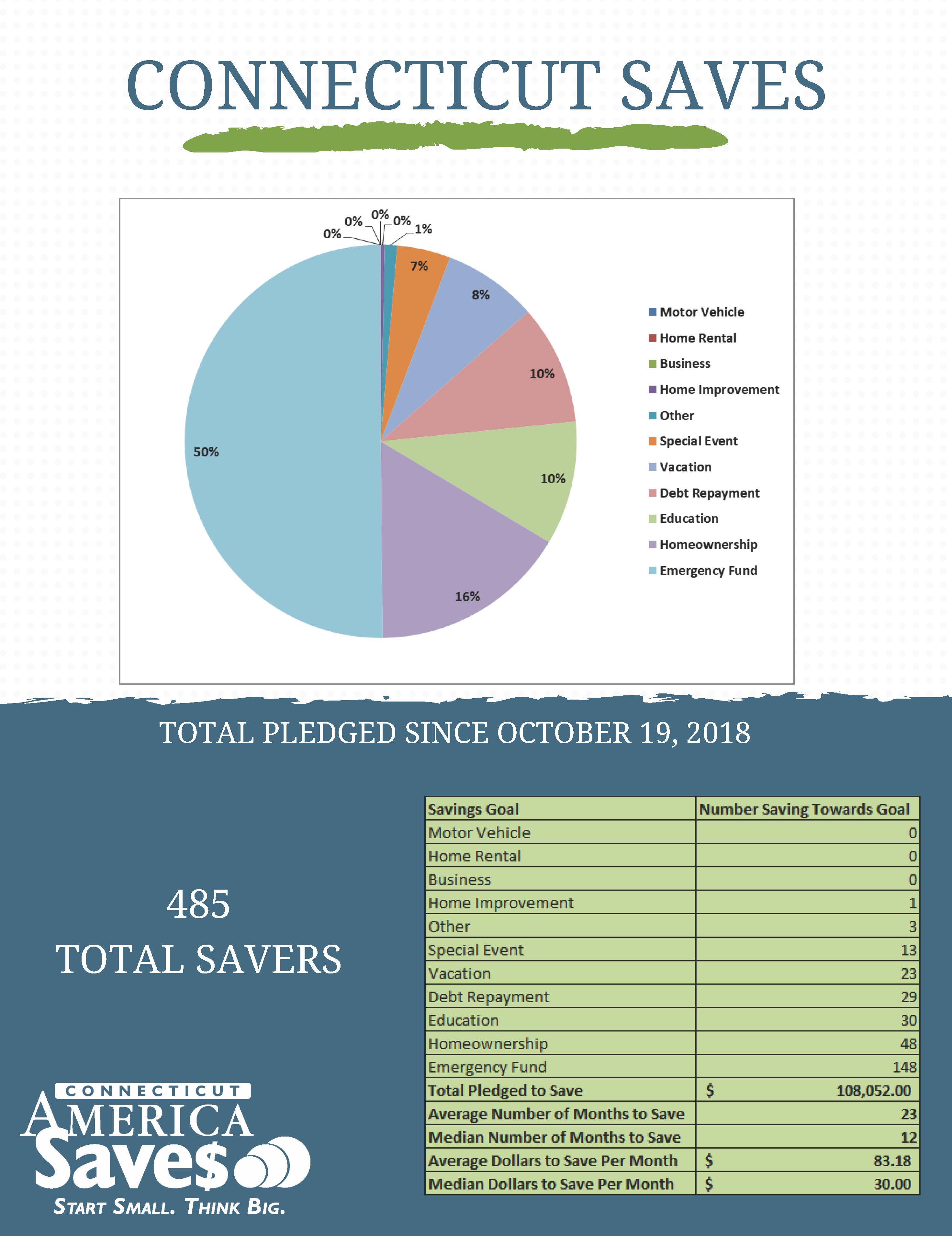 infographic of goals for CT Saves pledges